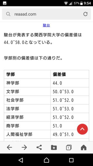 偏差 値 女学院 大学 神戸
